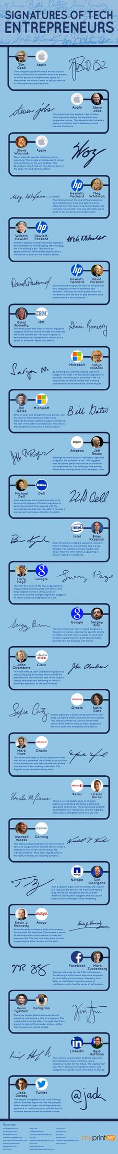 Handwriting Analysis of Signatures of Famous People (Infographic)