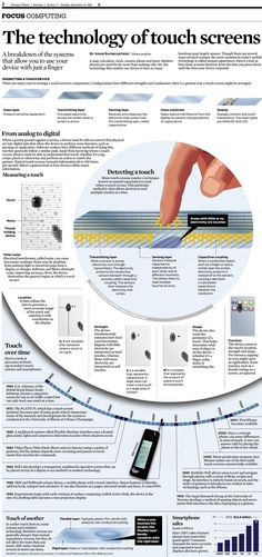The technology of touch screens (Sept. 15, 2013)