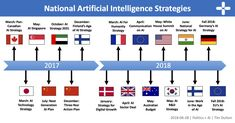 The race to become the global leader in artificial intelligence (AI) has officially begun. Blockchain, Baltic Region, Visualisation, Data Science, Artificial Intelligence, South Korea, Finland, Denmark, Singapore