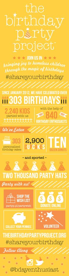 Very cool if you are in the North Texas area! You're Invited to The Birthday Party Project: a non-profit organization, which teams up with homeless shelters to throw birthday parties for all the kids in residence each month. It's Your Birthday, Birthday Parties, Free Birthday, Helping The Homeless, Homeless Kids, Personalised Cupcakes, Youre Invited, Non Profit, Fundraising