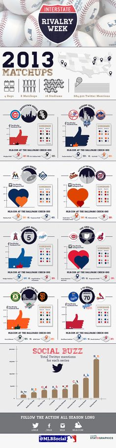 Statographics visualized four days, eight match-ups, sixteen ballparks, and mentions for the Prime MLB Rivals Week social recap infographic. Baseball Quotes, Baseball Pictures, Baseball Stuff, Mlb Teams, Hockey Teams, America's Favorite Pastime, Favorite Things, America's Pastime, Baseball Season