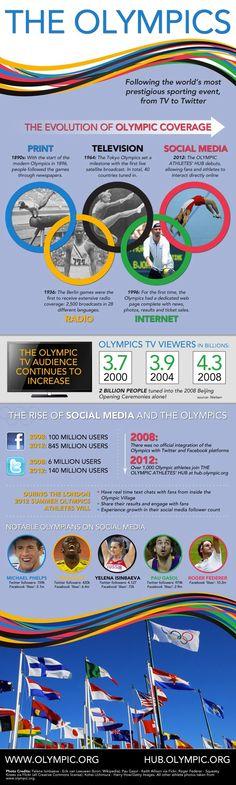 Infografica Olimpica [3/3] - La storia delle Olimpiadi sui Mass Media: dalla stampa ai Social Media