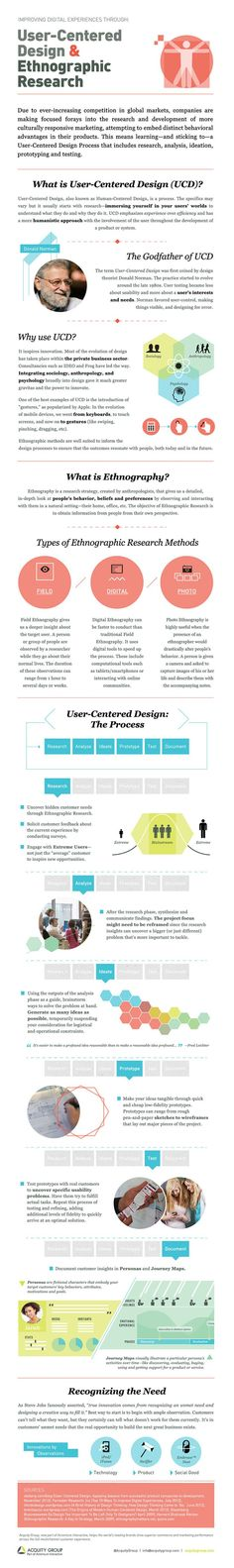User-Centered Design and Ethnographic Research #infographic #Marketing #ContentMarketing. If you like UX, design, or design thinking, check out theuxblog.com