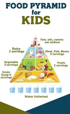 Food Pyramid for KIDS  #kids #healthy