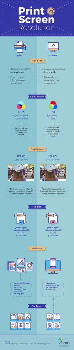 Print vs Screen resolution Visme infographic