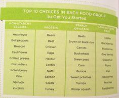 The Daniel Plan | Food Groups Top 10