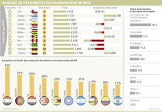 Costos de la contención de violencia en Colombia equivalen a 18% del PIB