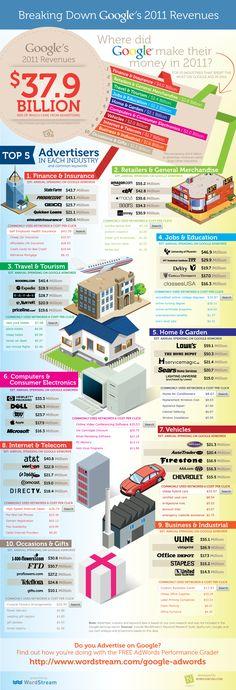 Breaking down Googles 2011 Revenues