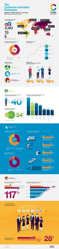 """À l'ère de la relation client Digitale, la nouvelle équation économique favorise la collaboration avec ses clients. Dans cette étude menée par IBM, les dirigeants ont déclarés que les clients sont au coeur de leur préaucupations, eu égard à l'influence stratégique qu'ils exercent.   À la question «Qui a le plus d'influence sur votre vision et votre stratégie d'entreprise?"""" 55% des chefs d'entreprise interrogés cite LE CLIENT."""