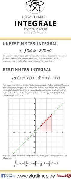 Hier die verschiedenen Arten von Integralen, also das bestimmte und unbestimmte Integral. Mathe im Spickzettel einfach lernen.