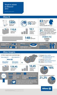 Tények és adatok az Allianzról 2013 #Infografika