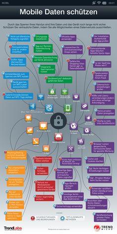 Diese Infografik zeigt,  wie persönlichen Daten vor Missbrauch beim Handy-Gebrauch geschützt werden.