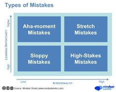 A growth mindset about mistakes