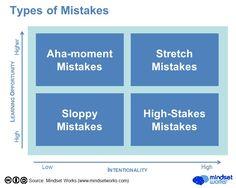 2015-01 mistakes 2x2 matrix v03