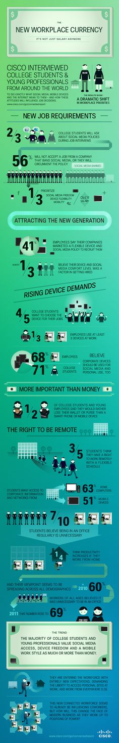 End the Office? Students Want Right to Work From Home [INFOGRAPHIC]  November 08, 2011 by Chris Taylor