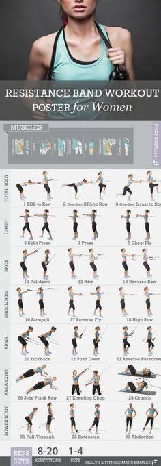Health And Fitness: Resistance Bands Workout Exercise Poster for Women...