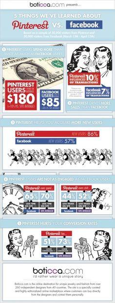 Facebook vs. Pinterest Marketing  Free Pinterest E-book (Get loads of followers)  http://pinterestperfection.gr8.com