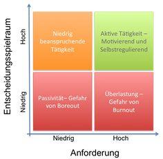 Kontrollstress - Business und Personal Coach in Oldenburg Oldenburg, Chart, Business, New Technology, Store, Business Illustration