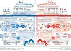 Love this infographic of blue and red. What's missing is that there is white in between that encompasses both parties and is the place to be.
