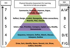 Blooms Taxonomy pyramid for PE
