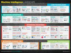 [Infographic] Machine Intelligence Landscape