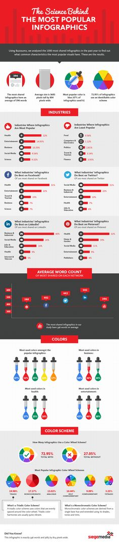 What Makes Infograph
