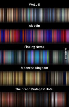 The average color of every frame of a given movie, compressed into a single picture.