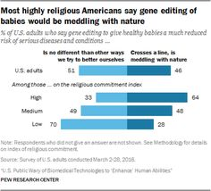 Americans' views on the future use of synthetic blood substitutes Human Enhancement, Body Modifications, Genetics, Physics, Blood, Sayings, American, Surgery, Ps