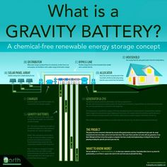 Gravity batteries. These are probably pretty inefficient, but they'll work on a…