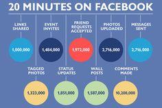 Un post su Facebook senza interazioni può essere un buon contenuto