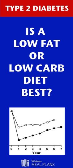 Is a low fat or low carb diabetic diet best? Find out more and let's chat about that...