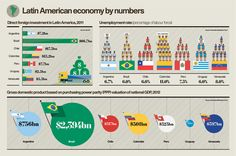 Infographics: Raconteur / The Times by The Design Surgery , via Behance