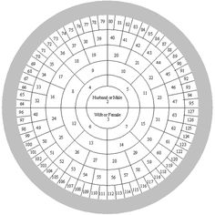 http://www.clanmacnaughton.net/genealogy.htm     Free printable neat and easy to read geneology wheel.