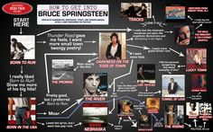 "We made a flowchart for beginners on ""How to get into Bruce Springsteen"" - CHECK IT OUT! - Imgur"