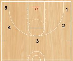 These three shooting drill came from Arkansas Women's Coach Mike Neighbors when he was at the University of Washington. If you would like to subscribe to his newsletter, email me and I will forward your interest on to Coach Mike…Read more →