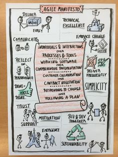 """Barry Overeem on Twitter: """"The Agile Manifesto visualized by @fabianschiller https://t.co/PmWeiTBieW"""""""