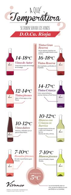 ¿A qué temperatura tomar vino de Rioja? #TemperaturaDeVino #vinoDErioja #infografia