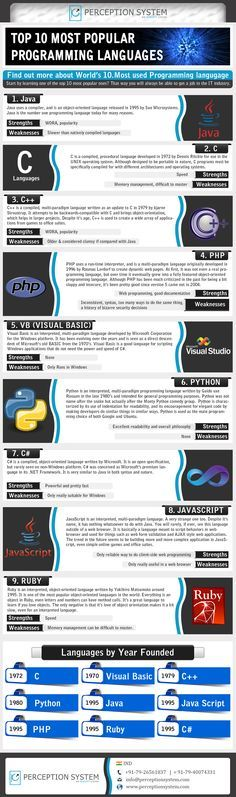 Top 10 Demanding Programming Languages.. #ecommerce #infographics