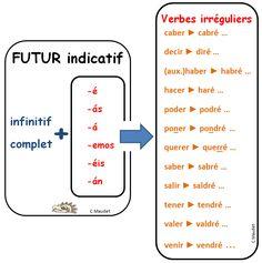 Conjugación del futuro