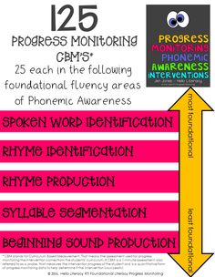 RTI: Progress Monitoring CBM's for Phonemic Awareness Interventions