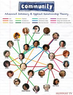 'Community': A Map Of All The Dates, Sex, Hookups, Sexual Harassment And Other Intimate Relationships (INFOGRAPHIC) #Community #Infographic