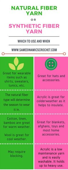 Natural or synthetic info graphic