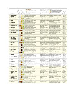Beer Pairing Chart {awesome}