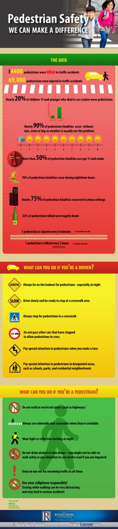 Over 4,000 pedestrians were killed in 2011 due to traffic accidents. Our new infographic on Pedestrian Safety is full of critical statistics and practical safety tips for both motorists and pedestrians. Together, we can work to reduce pedestrian fatalities and injuries on our roads!  http://www.injurylawyer.com/practice-areas/car-accidents/pedestrian-injury/