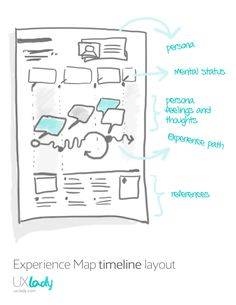 Experience Map Timeline Layout / Silvana Churruca