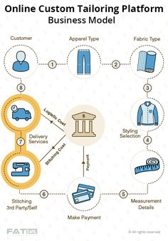 Custom apparel business plan