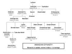 A family tree of the Akkadian Dynasty, starting with La'ibum and Sargon of Akkad.