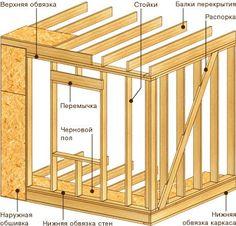 Особенности каркасных домов