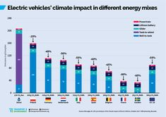 """Even when they are powered exclusively by the """"dirtiest"""" grid-provided electricity in the world, plug-in electric vehicles are responsible for a smaller greenhouse gas footprint than di…"""