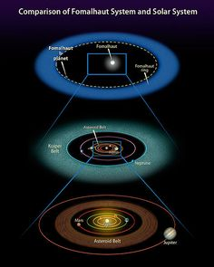 A comparison of the Fomalhaut system with our own solar system via Wikimedia Commons.